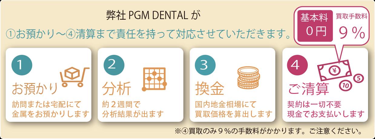 弊社PGM DENTAL が①お預かり~④清算まで責任を持って対応させていただきます。